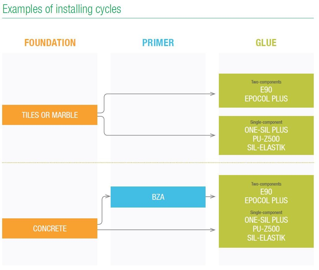examples installating cycles